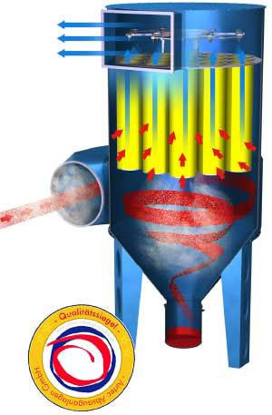 Filterzyklone, Zyklonabscheider, Fliehkraftabscheider: Absauganlagen für Problemstäube, Schweißrauch, glühende Partikel