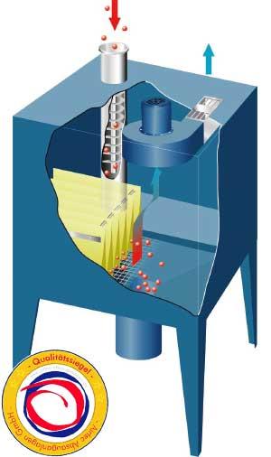 Ölnebelabscheider NIBO: starke Abscheidung von Öl, Aerosole und Emulsionen aus der Luft